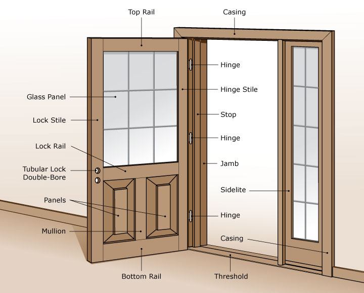 Wood entry doors from doors for builders inc solid for Thickness of glass wall for exterior